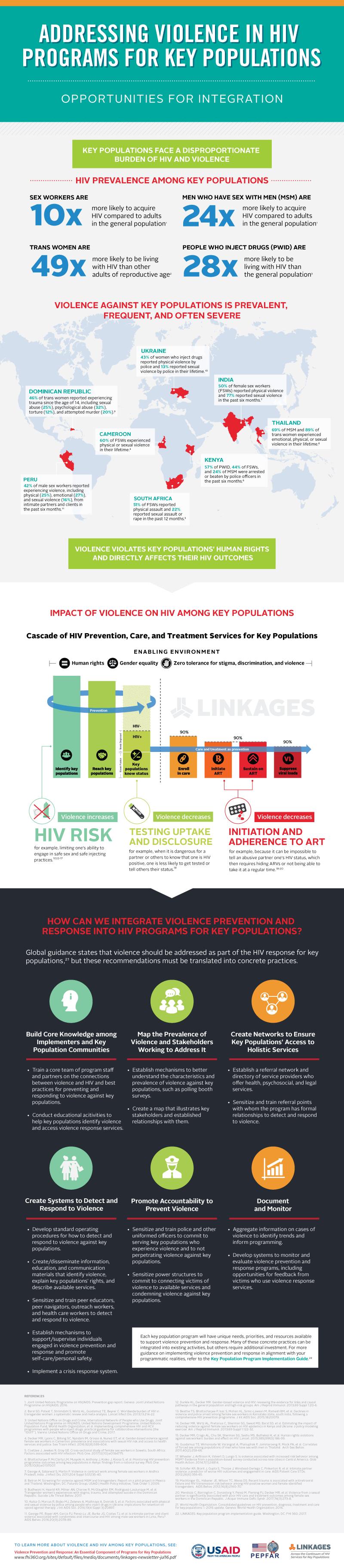 GPV-HIV-infographic-FINAL