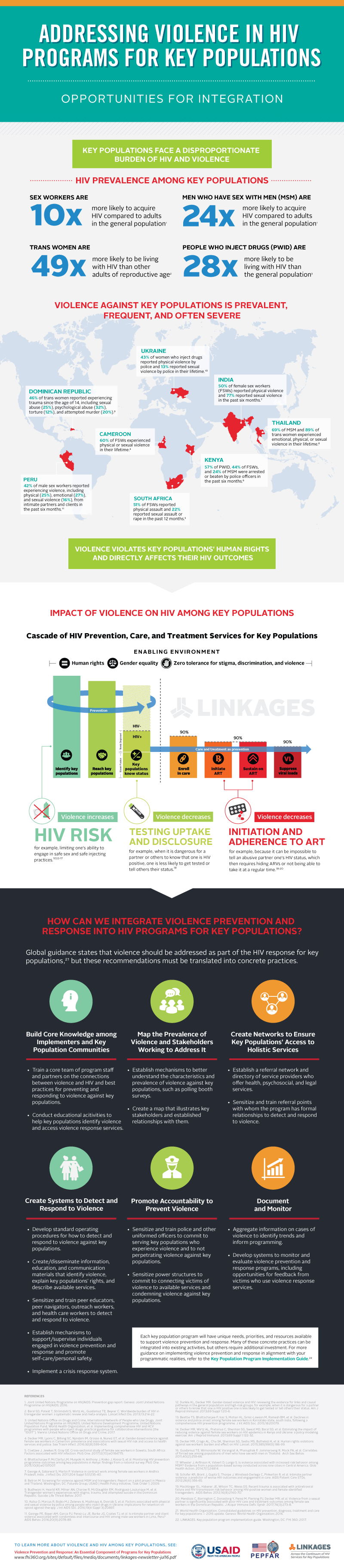 Violence-HIV-infographic-FINAL