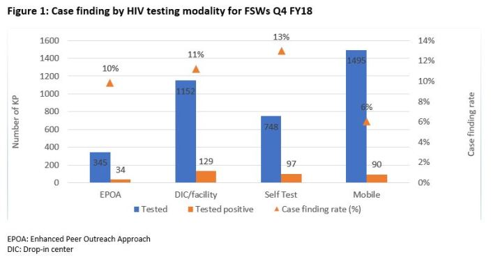 LINKAGES Burundi scales up HIV self-testing with OraQuick